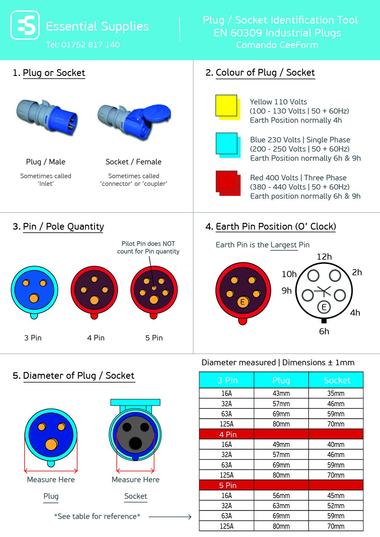 Plug and Socket Indentification
