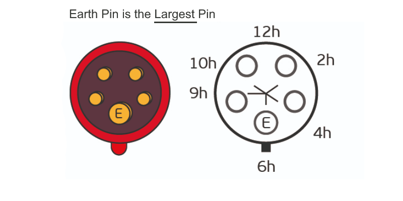 Earth pin position explained