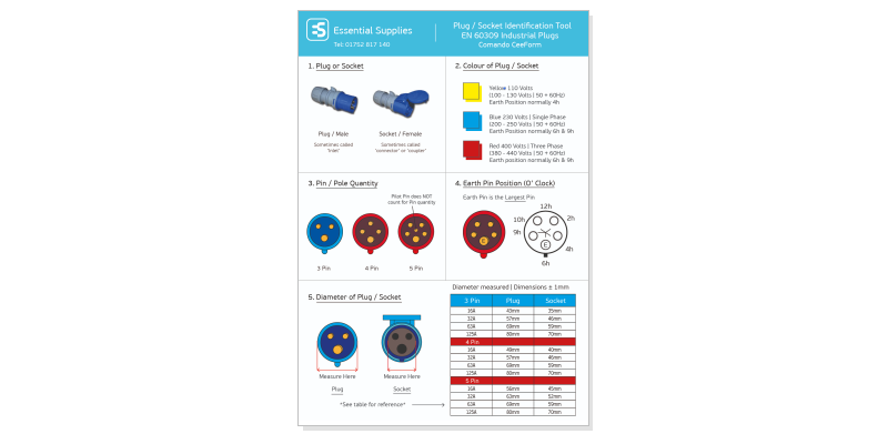Plugs and Sockets Explained Download